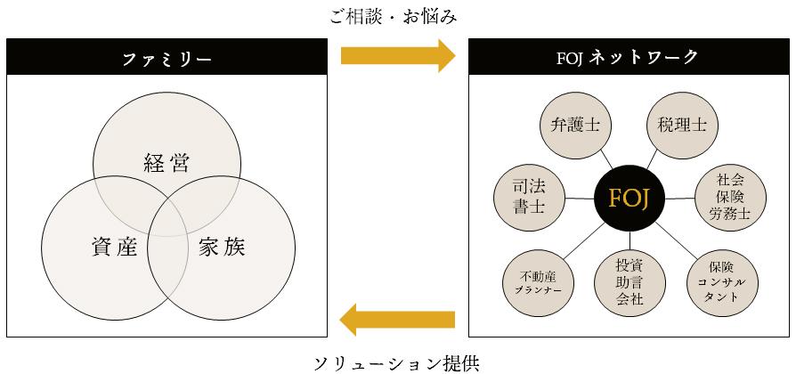 ファミリーオフィスジャパンのネットワーク